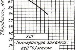 Сталь хвг: расшифровка, характеристики, применение, термообработка