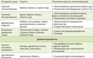 Классификация и технология производства лесоматериалов