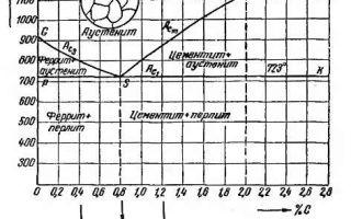 Аустенит — высокотемпературная гранецентрированная модификация железа