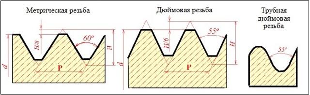 Резьбомер метрический и дюймовый: виды, характеристики, ГОСТ