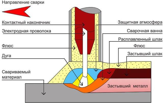 Сварка трубы электросваркой: оцинкованные, тонкостенные, водопроводные