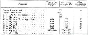 Алюминий: состав, структура, свойства, процесс плавления
