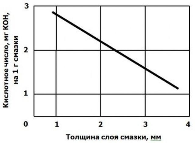 Смазка Циатим 201: состав, характеристики, применение, ГОСТ