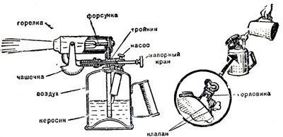 Горелка на отработке: чертежи, схема, принцип работы