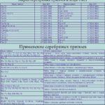Серебряный припой: температура плавления, состав, марки
