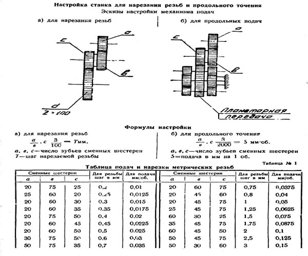 Токарно-винторезный станок ТВ-16: характеристики, паспорт, видео