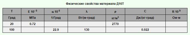 Сплав Д16Т: состав, свойства, область применения, аналоги