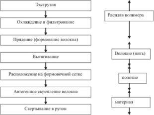 Термореактивные полимеры: свойства, применение, структура