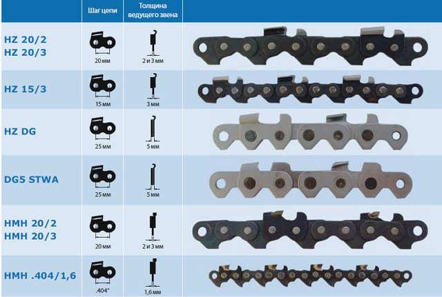 Заточка цепи для продольного пиления: углы заточки, конфигурация зубьев