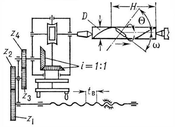 Делительные головки для фрезерных станков: виды, инструкции