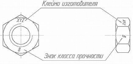 Болты: подробная классификация, маркировка, ГОСТы