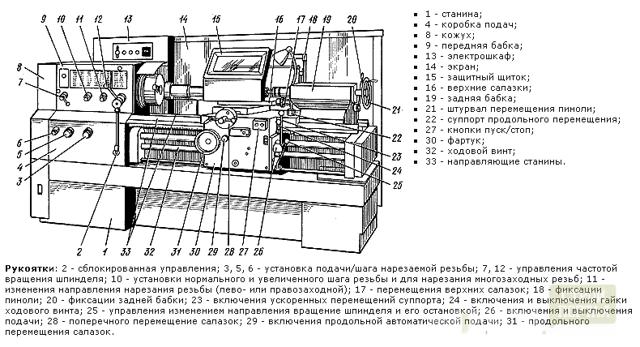 Универсальные токарно-винторезные станки: устройство