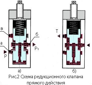 Редукционный клапан давления: принцип работы, устройство, назначение