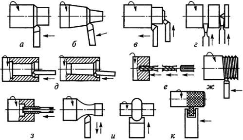 Инструмент для токарных станков: режущий и вспомогательный