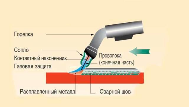 Сварка нержавейки: холодная, контактная, tig, mma, mig mag