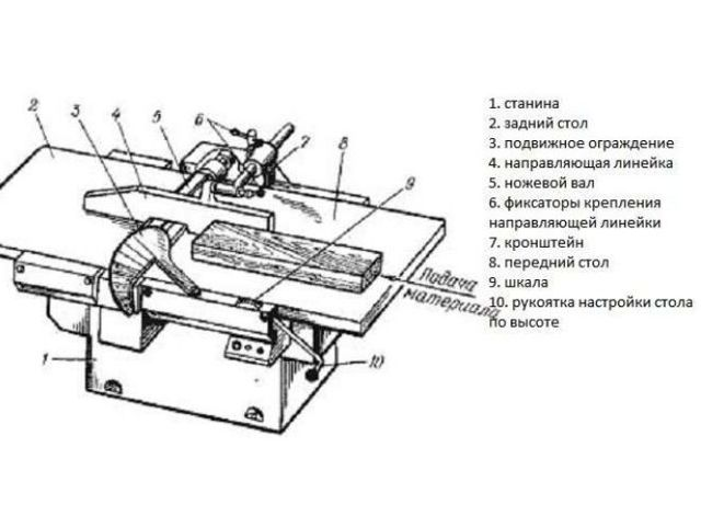 Фуганок: назначение, устройство, виды, характеристики