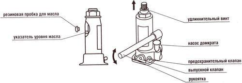 Как прокачать гидравлический домкрат: подкатной, бутылочный