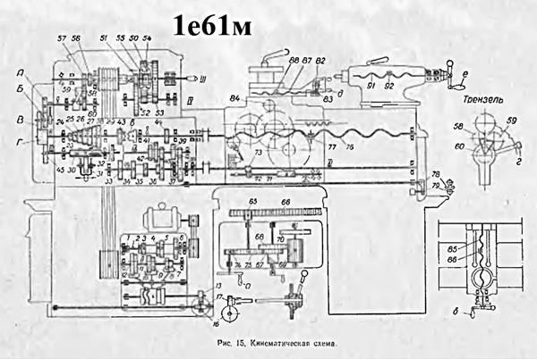 1Е61М, 1Е61ПМ, 1Е61ВМ токарно-винторезные станки: устройство, паспорт