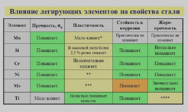 Предел текучести стали: определение, ГОСТ, значения