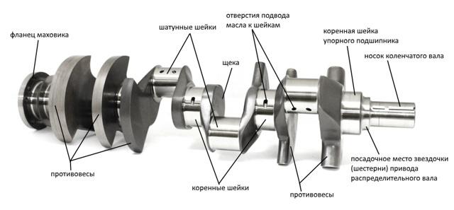 Кривошипно-шатунный механизм: устройство, детали, принцип работы