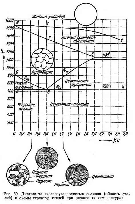 Аустенит - высокотемпературная гранецентрированная модификация железа