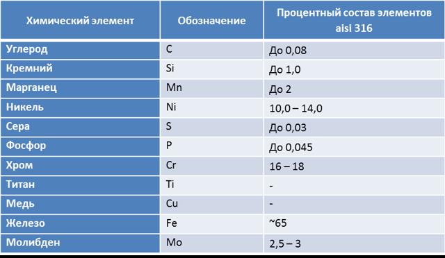Нержавеющие стали aisi 316, aisi 316l: аналоги, характеристики