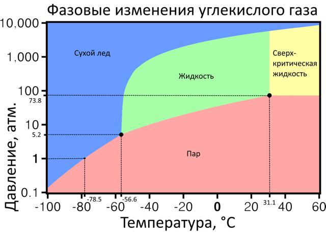 Углекислый газ: объем, масса и сгорание углекислого газа