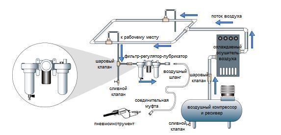 Лубрикатор для смазки пневмоинструмента: назначение, выбор, устройство