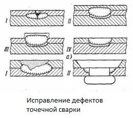 Электроды для контактной сварки точечной и шовной