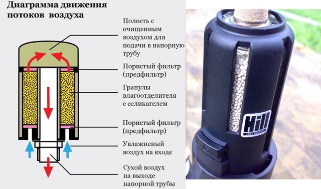 Влагоотделители для компрессора: видео, установка, устройство