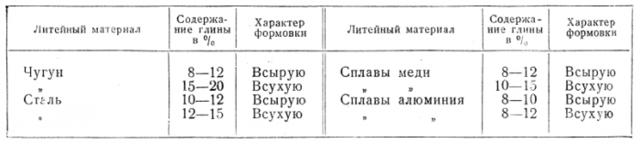 Формовочные смеси для литья, стержневые смеси. Свойства, изготовление