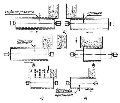 Зубошлифовальные станки: принцип работы, назначение, модели
