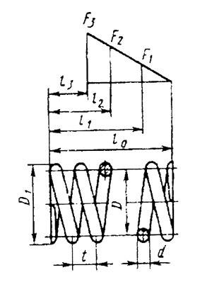 Деформация растяжения-сжатия: характеристики, расчеты, параметры