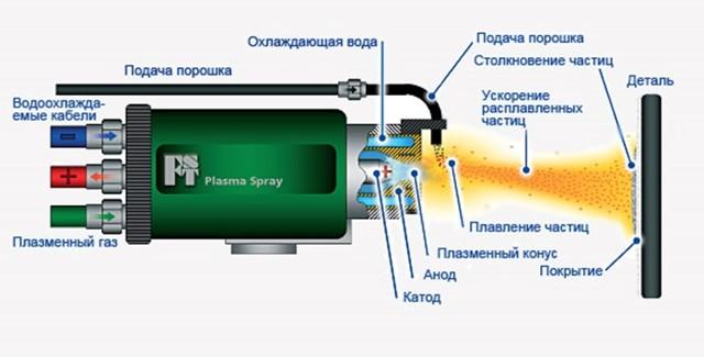 Плазменное напыление металла: оборудование, фото, видео