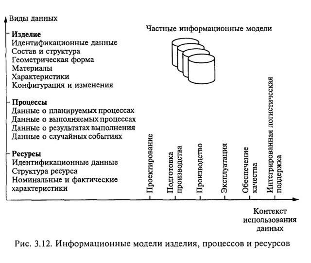 pdm система: особенности, преимущества, внедрение