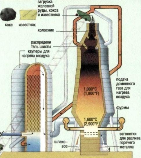 Доменная печь: устройство, принцип работы, схемы