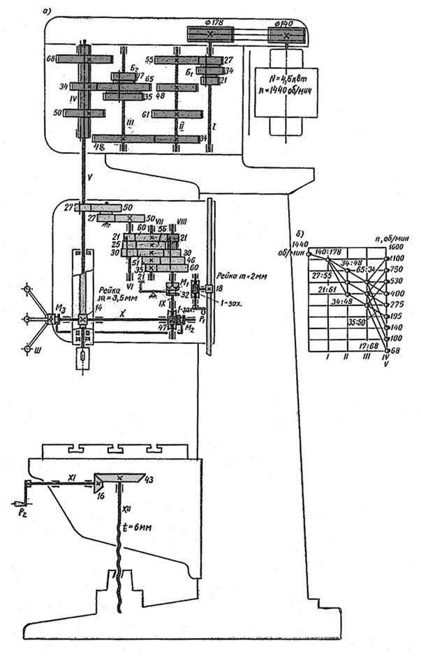 Вертикально-сверлильный станок 2А135 технические характеристики, паспорт