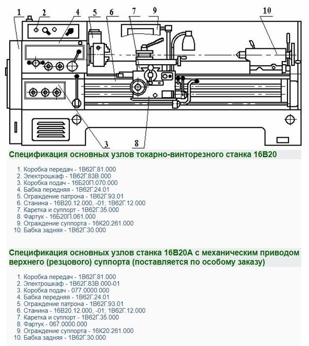 Токарно-винторезный станок 16К20: паспорт, характеристики, фото, видео