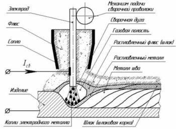 Электрошлаковая сварка: сущность, флюсы, процесс, применение