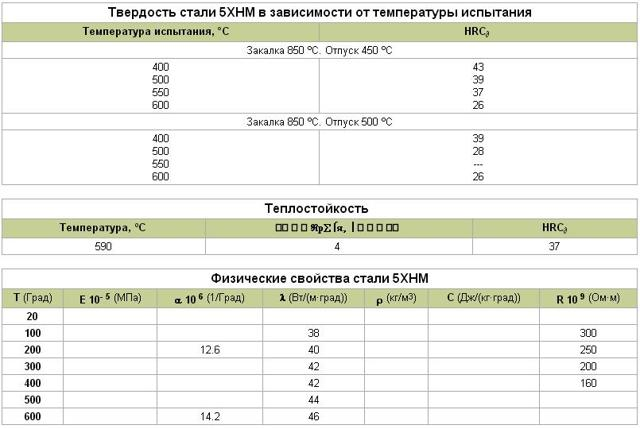 Сталь 5ХНМ: расшифровка, характеристики, ГОСТ