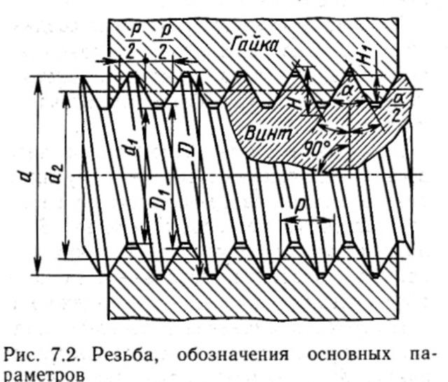 Виды резьб по металлу: обозначение, ГОСТы, назначение
