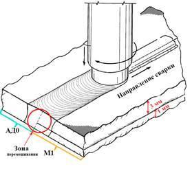 Сварка трением с перемешиванием алюминиевых сплавов
