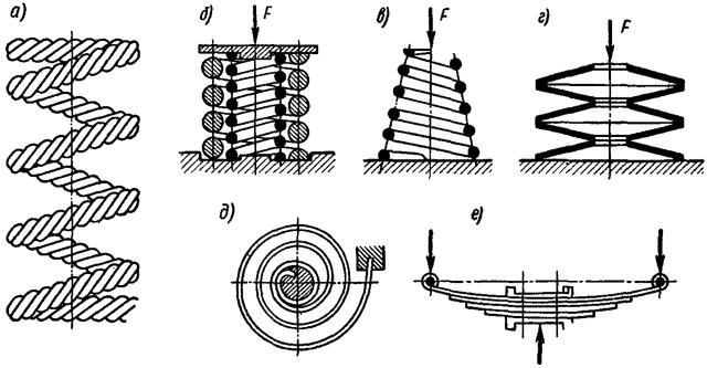 Виды и типы пружин: конические, составные, призматические