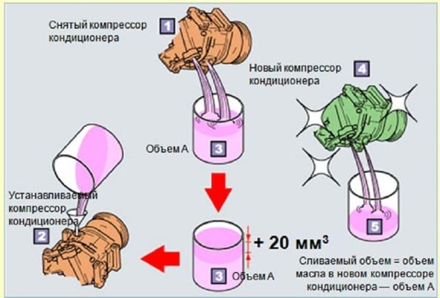 Замена масла в воздушном компрессоре: правила и рекомендации