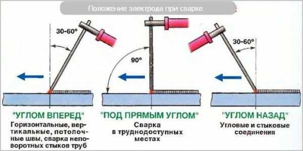 Сварка инвертором для начинающих: основы, правила, техника
