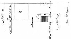 Калибр-пробка: ГОСТ, чертеж, виды, применение