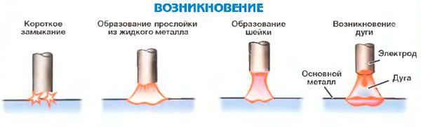 Электрическая сварочная дуга: источники, характеристика, напряжение