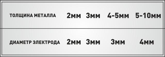 Основные виды сварки: классификация, назначение, оборудование