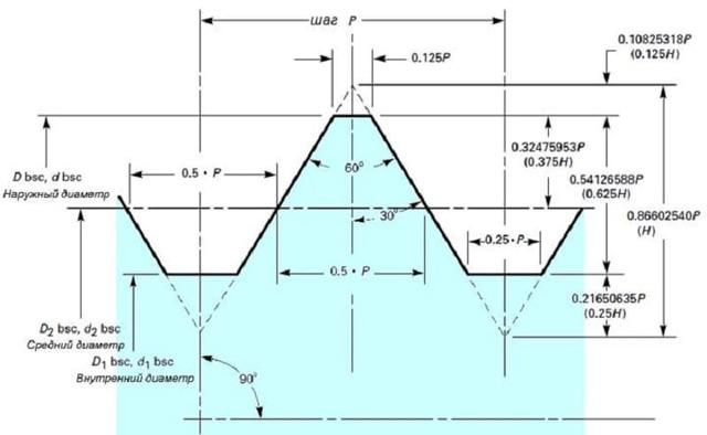 Резьба unf американская дюймовая: параметры, обозначение, применение