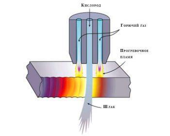 Газокислородная резка металла: технология, виды, условия, процесс